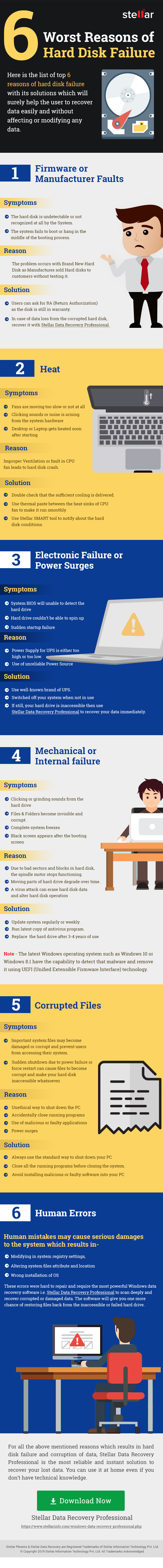 infographics - 6 worst reasons for hard drive failure