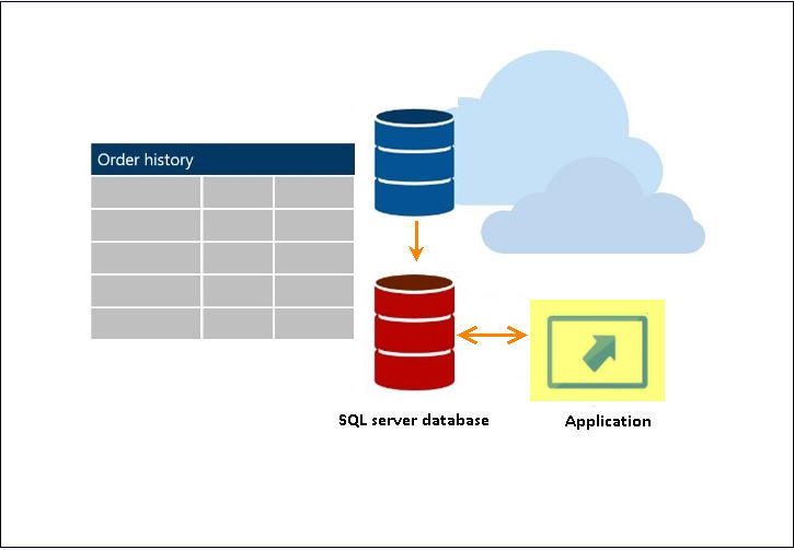 SQL server 2016 database recovery