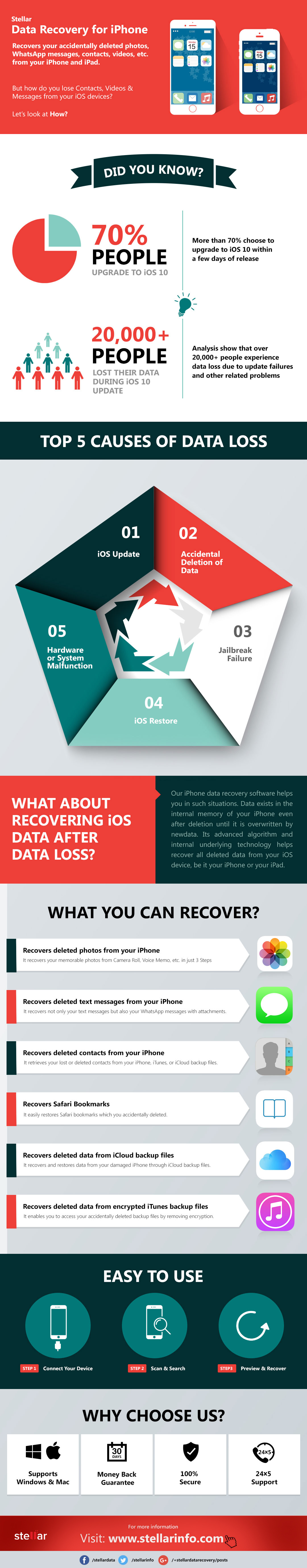 An Infographic to Conquer iPhone Data Loss