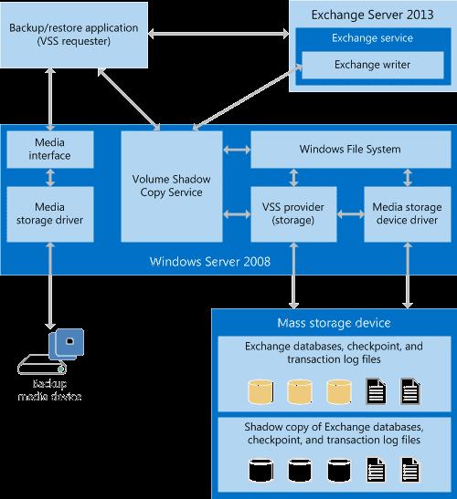 Exchange Database