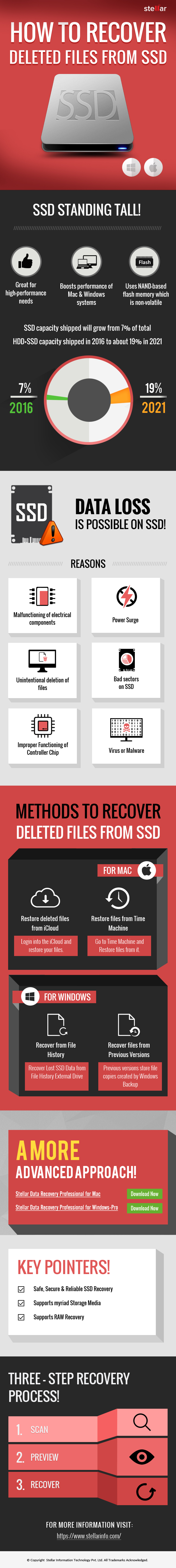 Can you recover deleted files from an SSD drive (Mac & PC)