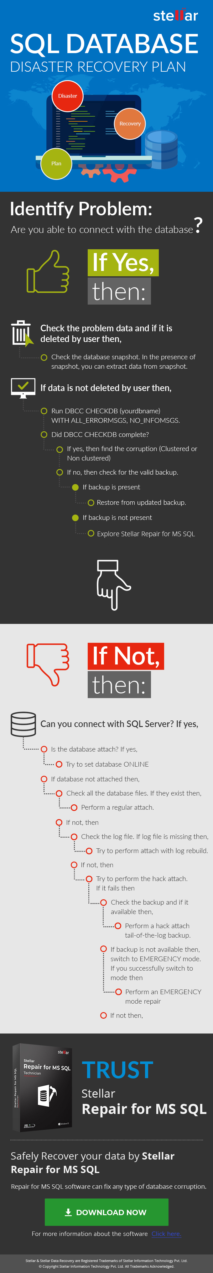 SQL Database Disaster Recovery