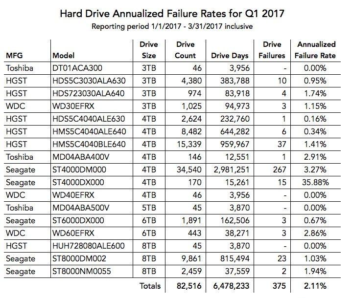 hard-drive-failure-rates-2017