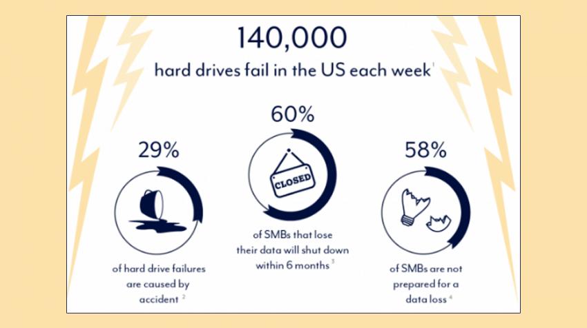 Hard Drive Fails