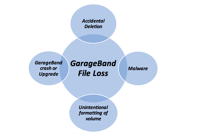 How Do I Recover Deleted GarageBand Files From A Mac