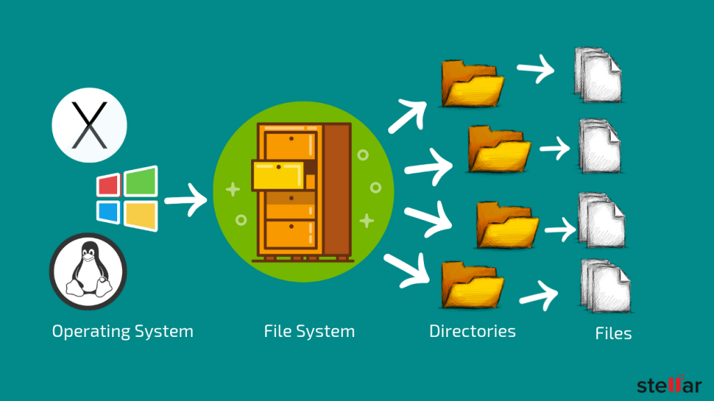 How file system and data retrieval works