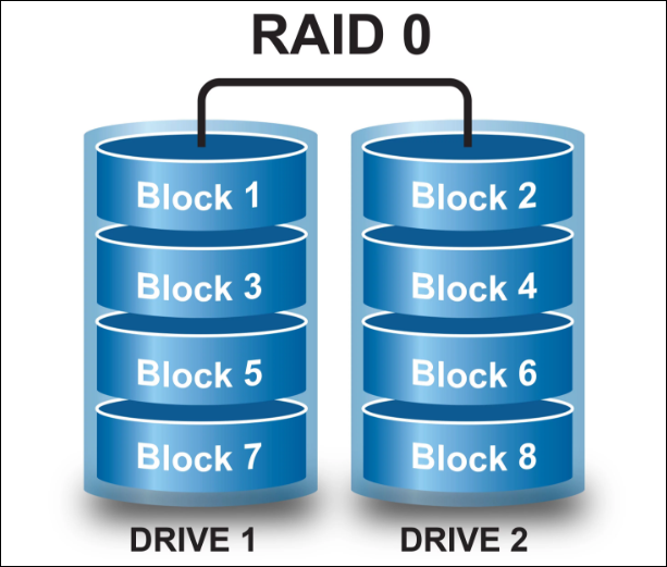 RAID 0 Data Recovery - Recover Data from Damaged RAID 0 Array