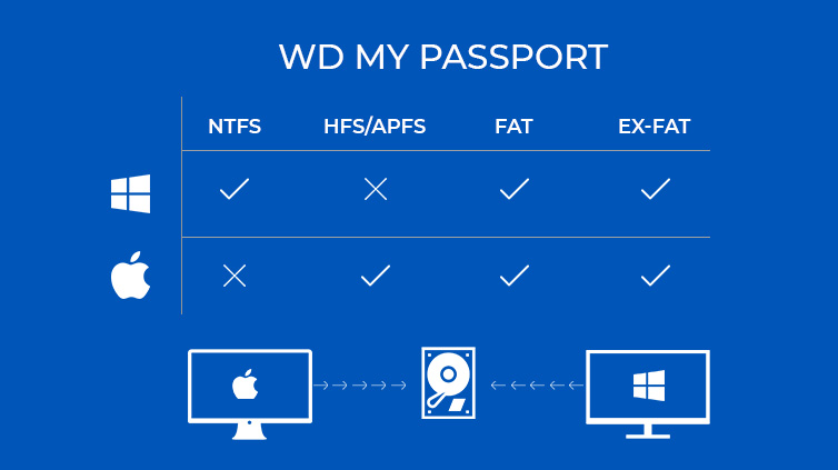 How do you format wd my passport for mac