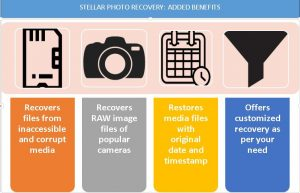 Stellar Photo Recovery - Added benefits
