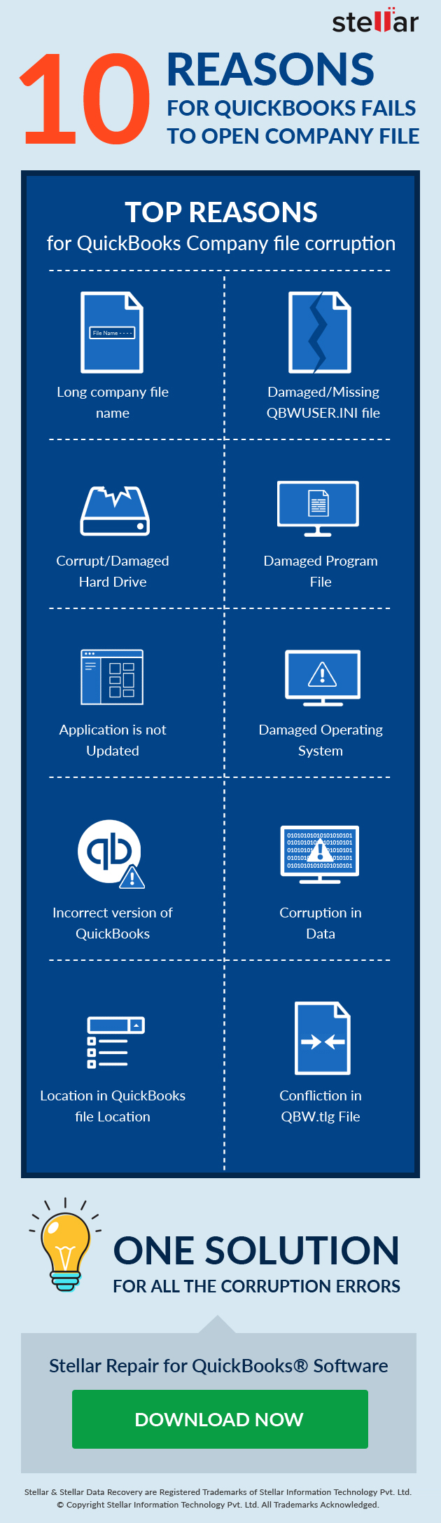 Top 10 reasons for QuickBooks won't open company file