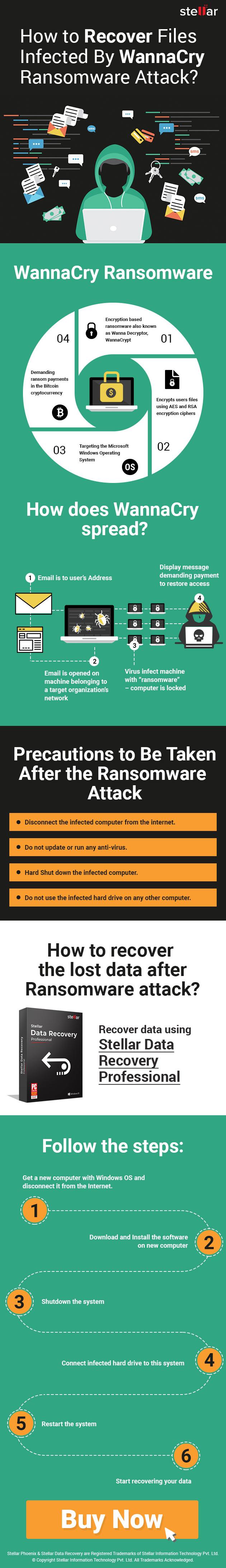WannaCry Ransomwa