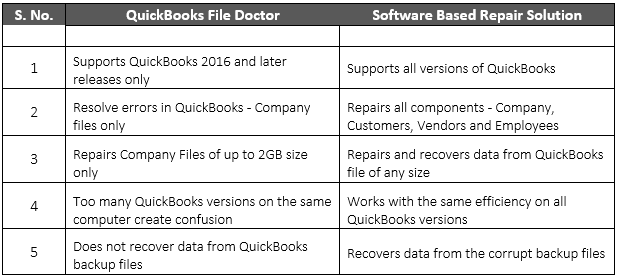 Quick Comparison between File Doctor and Software Based Repair Solution