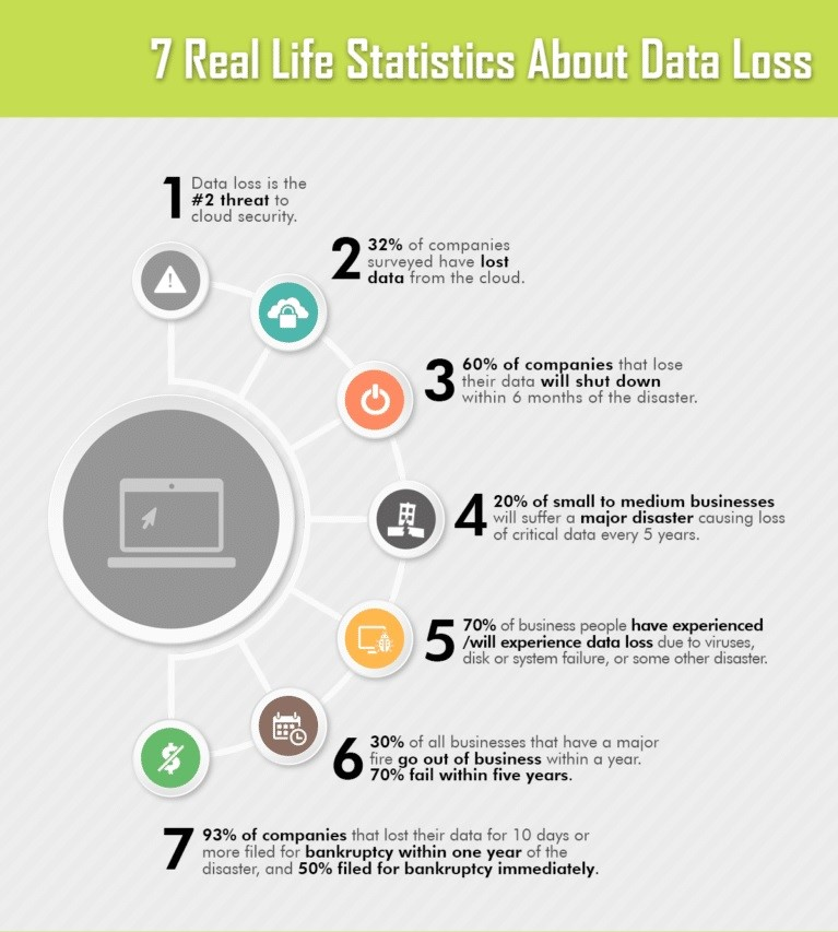 7 real life statistics about data loss