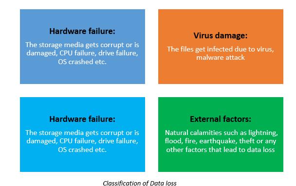 Classification of Data Loss