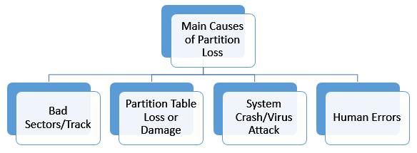 Partition Loss Reasons