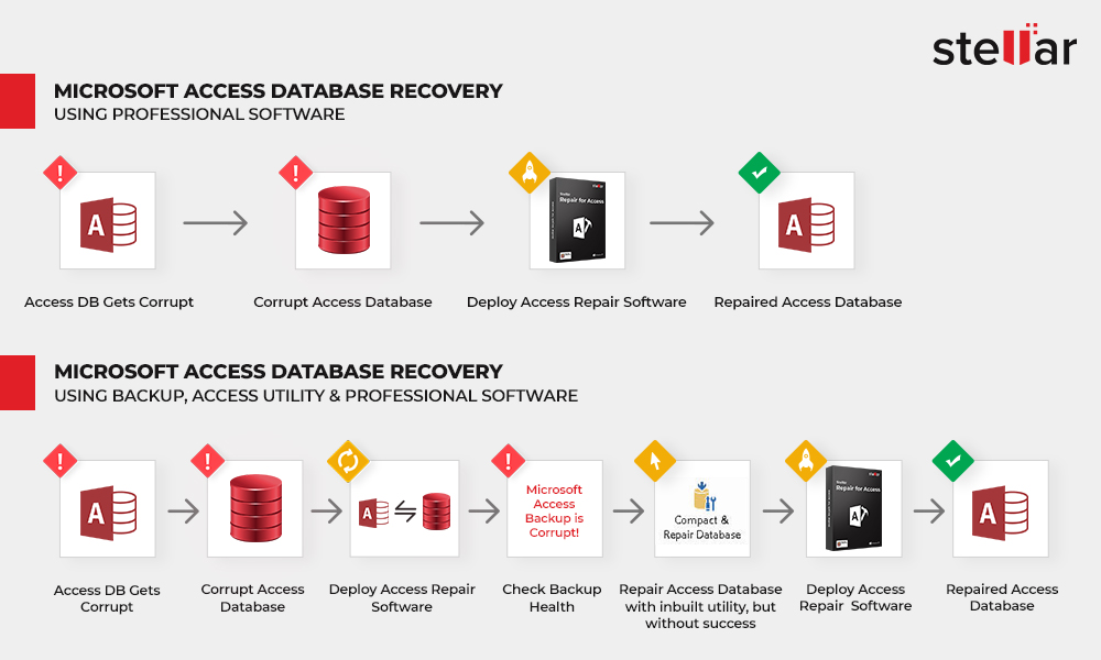 How to Backup and Restore Access Database