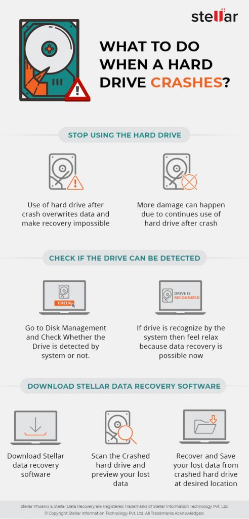 Crashed Hard Drive Recovery Infographic