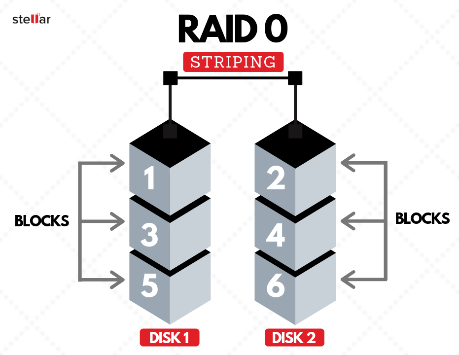 RAID 0 array drives