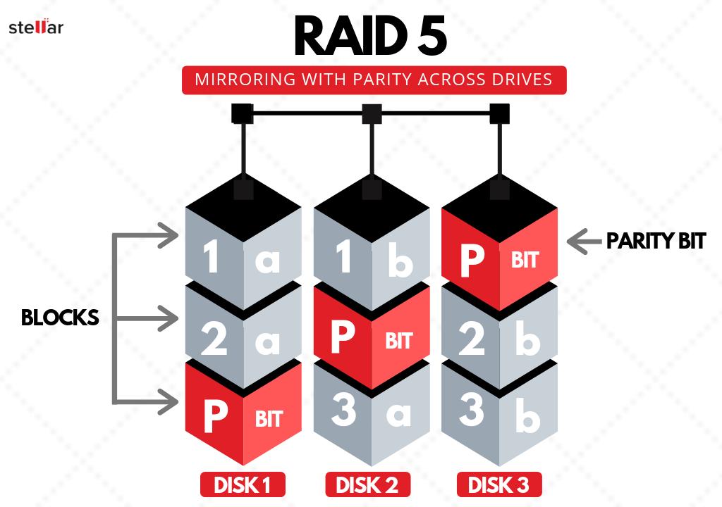 why-RAID-5-ARRAY