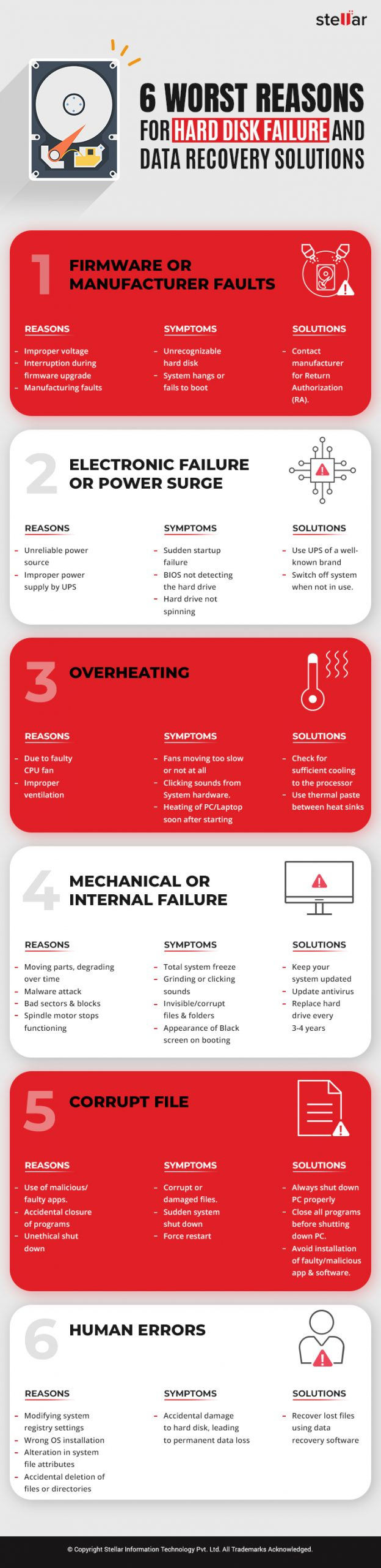 Info-graphic for 6 worst reasons for hard disk failure with solutions.