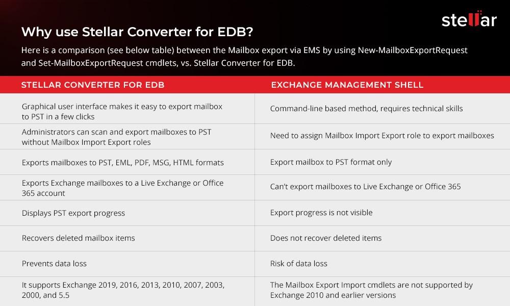 Reasons to Use Stellar Converter for EDB