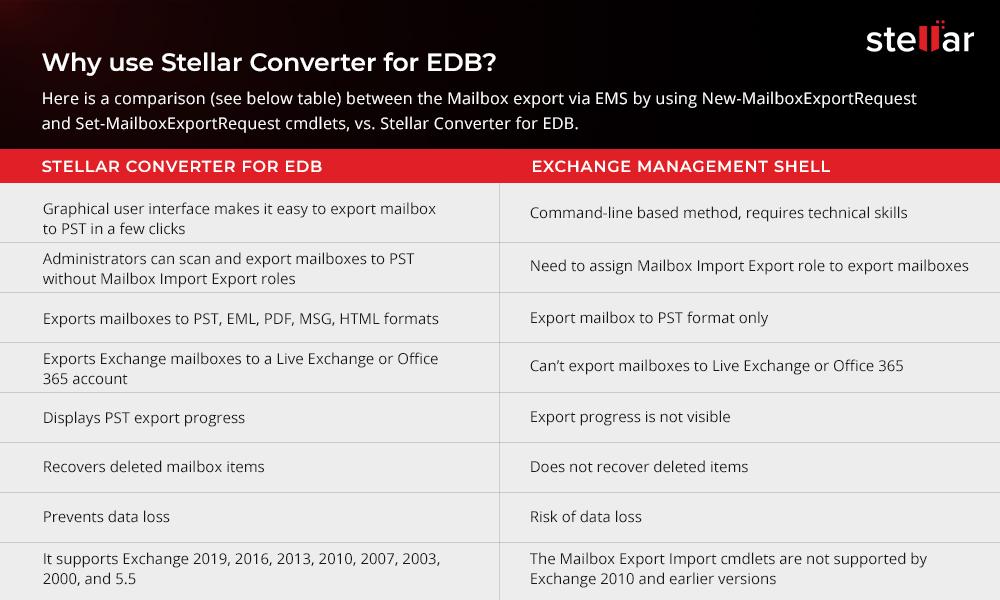 Comparison between EMS and Stellar Converter for EDB