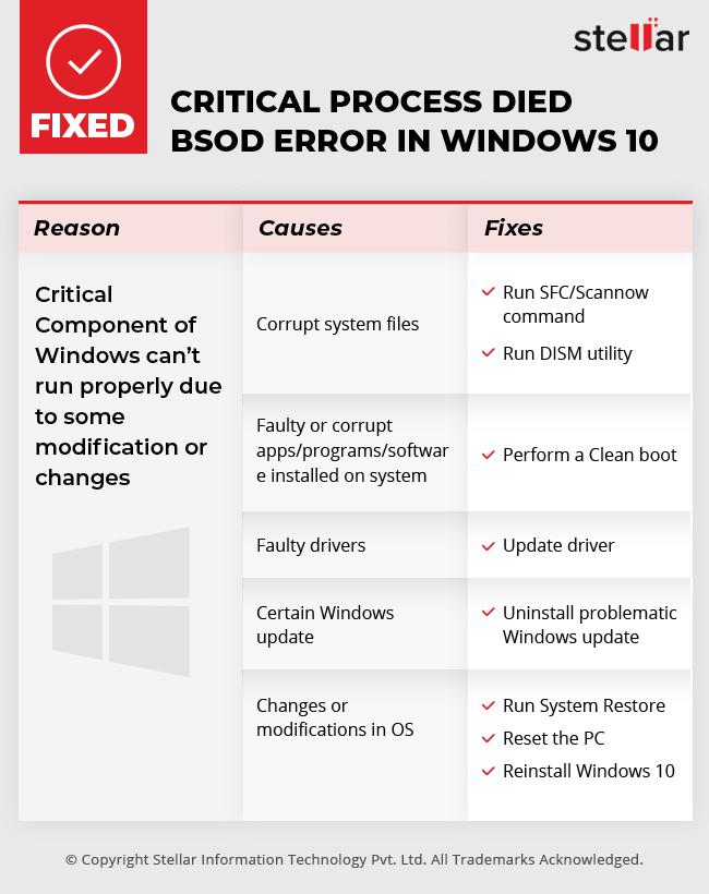 fix-critical-process-died-error-in-windows-10