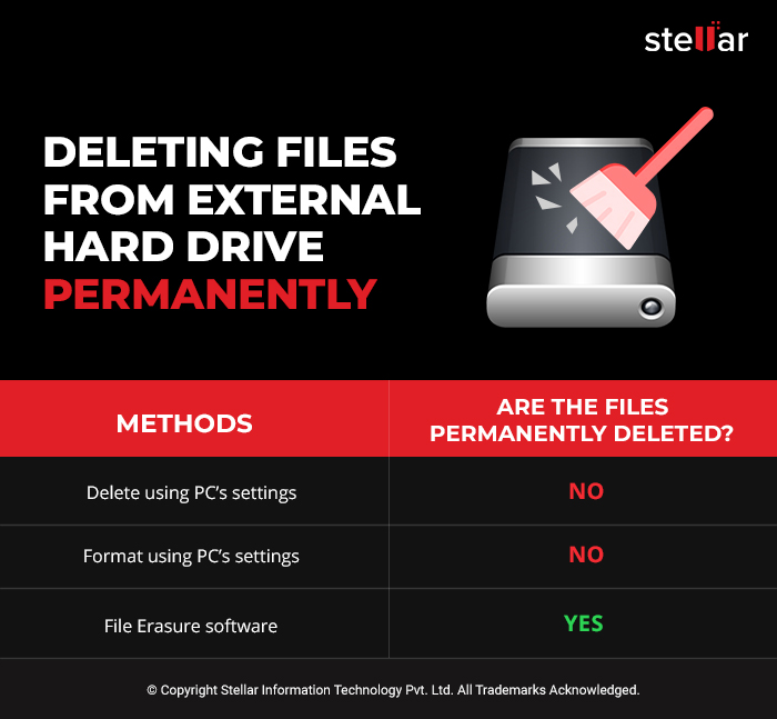 Deleting files from an external hard drive permanently