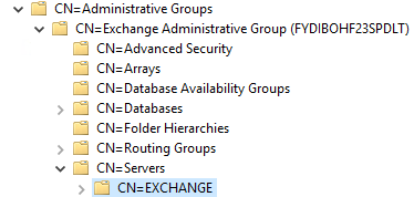 CN-Administrative-Groups