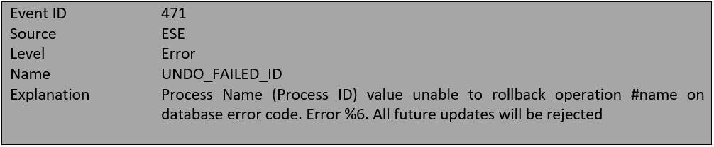 How to Fix Exchange Server Error 451, 452, 471