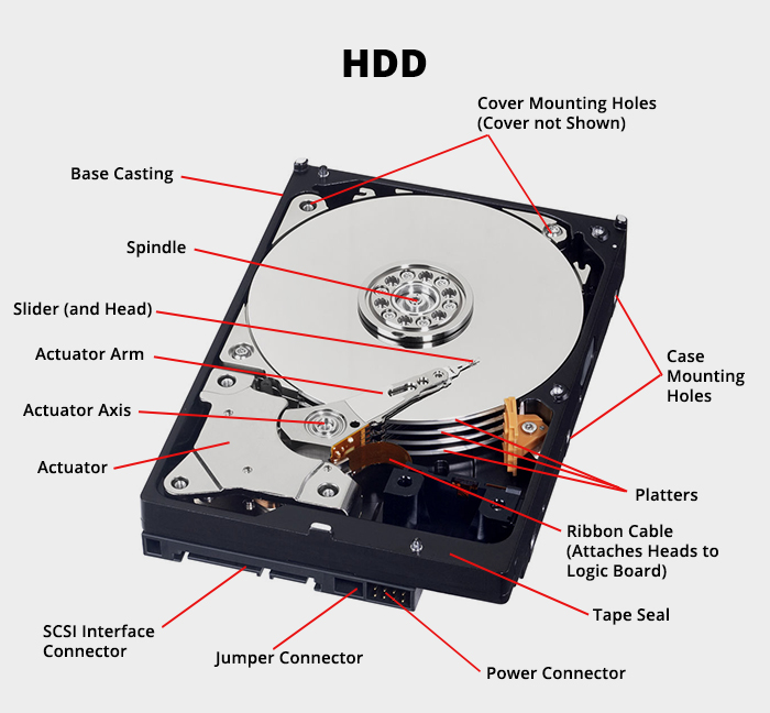 hard-disk-drive-and-its-components